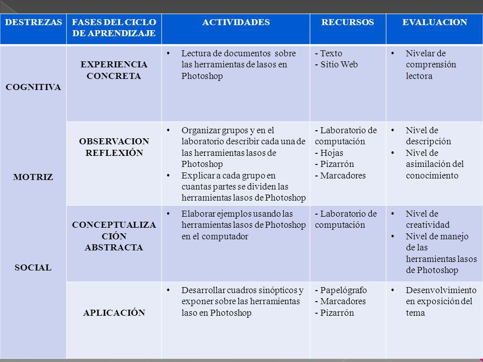 DESTREZASFASES DEL CICLO DE APRENDIZAJE ACTIVIDADESRECURSOSEVALUACION COGNITIVA MOTRIZ SOCIAL EXPERIENCIA CONCRETA Lectura de documentos sobre las herramientas de lasos en Photoshop - Texto - Sitio Web Nivelar de comprensión lectora OBSERVACION REFLEXIÓN Organizar grupos y en el laboratorio describir cada una de las herramientas lasos de Photoshop Explicar a cada grupo en cuantas partes se dividen las herramientas lasos de Photoshop - Laboratorio de computación - Hojas - Pizarrón - Marcadores Nivel de descripción Nivel de asimilación del conocimiento CONCEPTUALIZA CIÓN ABSTRACTA Elaborar ejemplos usando las herramientas lasos de Photoshop en el computador - Laboratorio de computación Nivel de creatividad Nivel de manejo de las herramientas lasos de Photoshop APLICACIÓN Desarrollar cuadros sinópticos y exponer sobre las herramientas laso en Photoshop - Papelógrafo - Marcadores - Pizarrón Desenvolvimiento en exposición del tema
