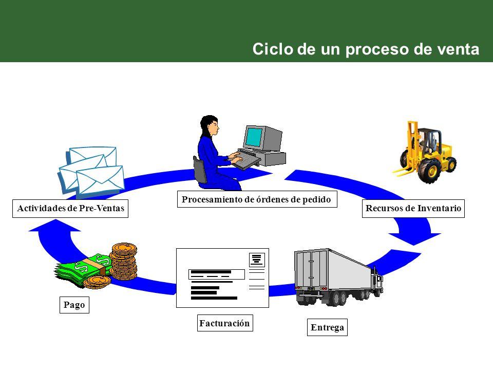 Ciclo de un proceso de venta Actividades de Pre-Ventas Procesamiento de órdenes de pedido Entrega Facturación Recursos de Inventario Pago
