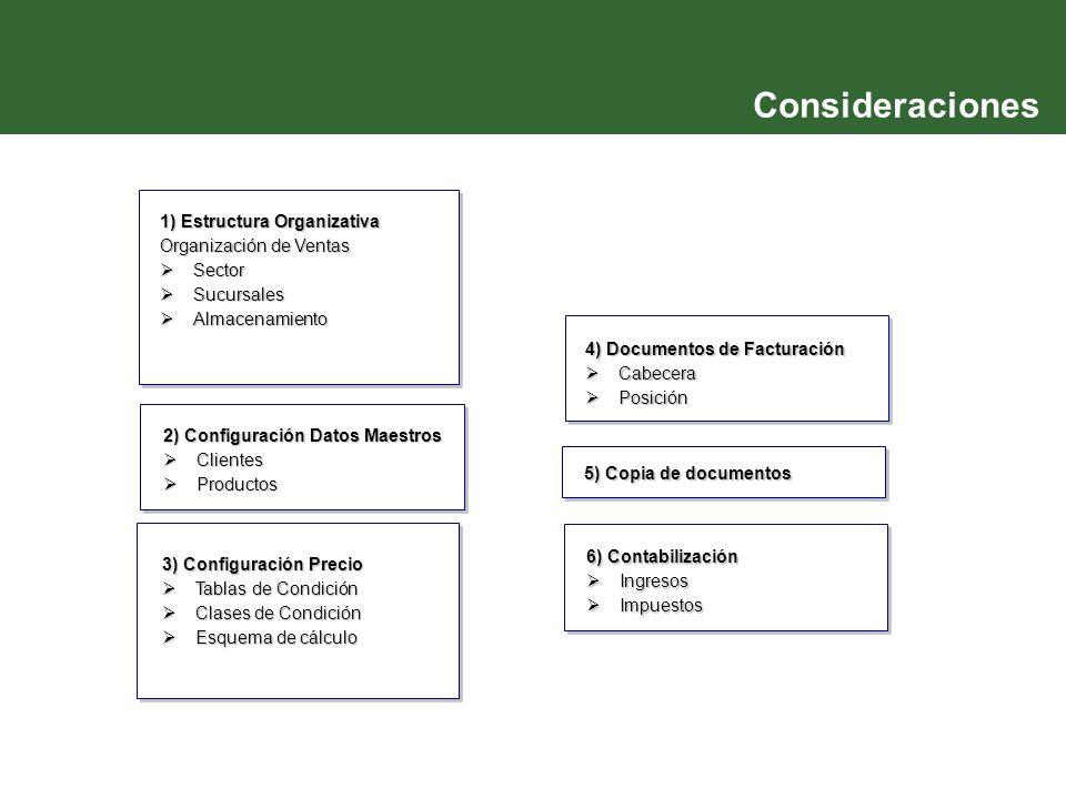 1) Estructura Organizativa Organización de Ventas  Sector  Sucursales  Almacenamiento 2) Configuración Datos Maestros  Clientes  Productos 3) Con