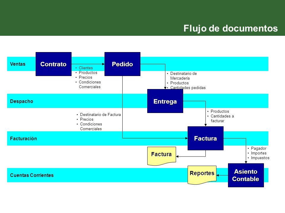 Despacho Facturación Cuentas Corrientes Ventas Flujo de documentos ContratoPedido Entrega Factura Asiento Contable Clientes Productos Precios Condicio
