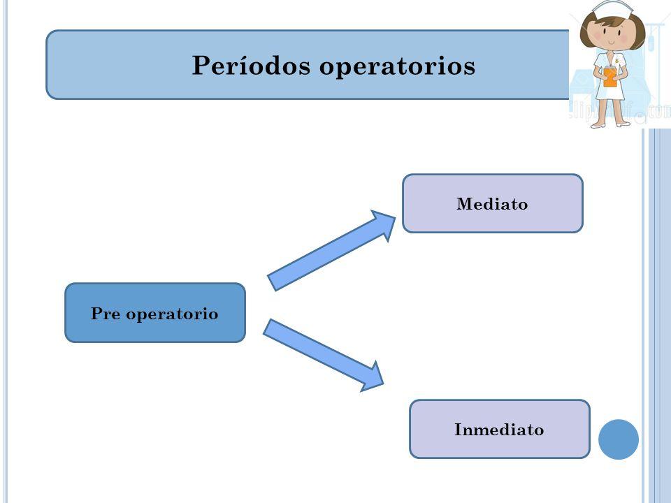 P OSICIONES QUIRÚRGICAS Posición trendelemburg: intervenciones abdominales inferiores de cadera o pelvis.