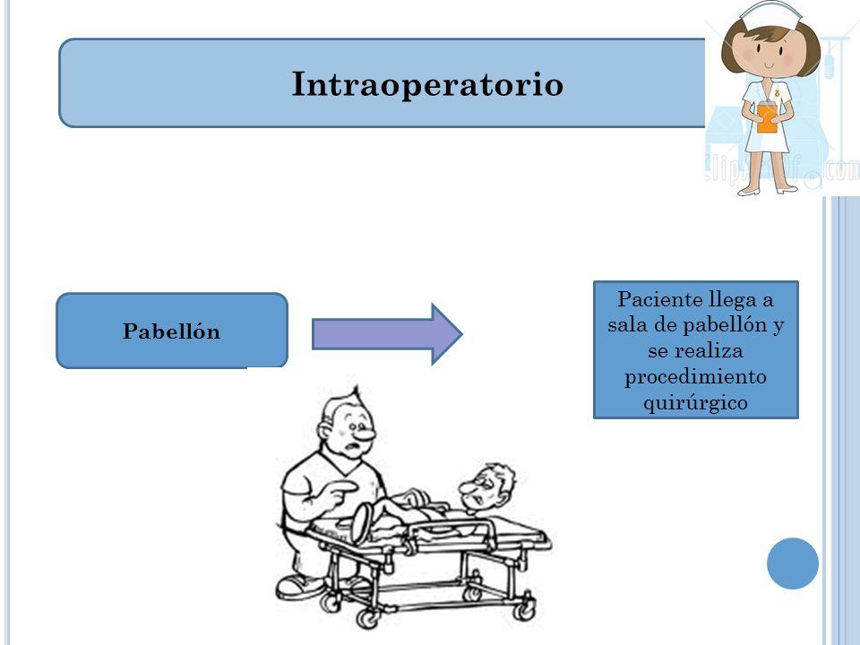 Post operatorio inmediato Desde que termina la cirugía, es un período crítico ( cuidado monitorización continuo y especializado.