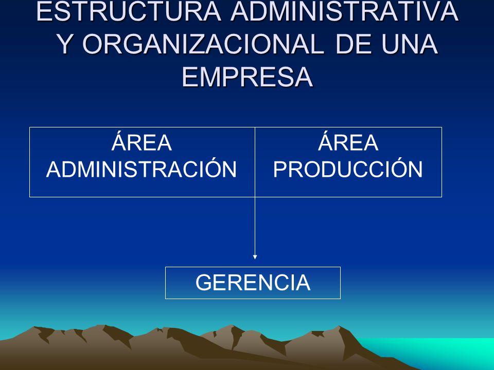 ESTRUCTURA ADMINISTRATIVA Y ORGANIZACIONAL DE UNA EMPRESA ÁREA ADMINISTRACIÓN ÁREA PRODUCCIÓN GERENCIA