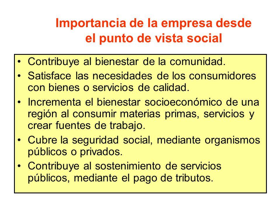 Importancia de la empresa desde el punto de vista social Contribuye al bienestar de la comunidad.