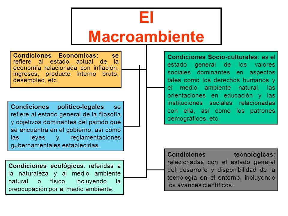 El Macroambiente Condiciones Económicas: se refiere al estado actual de la economía relacionada con inflación, ingresos, producto interno bruto, desempleo, etc.