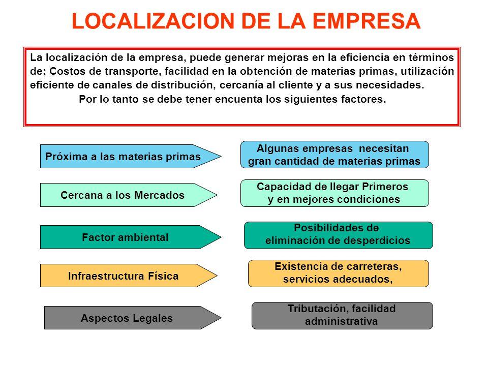 LOCALIZACION DE LA EMPRESA La localización de la empresa, puede generar mejoras en la eficiencia en términos de: Costos de transporte, facilidad en la obtención de materias primas, utilización eficiente de canales de distribución, cercanía al cliente y a sus necesidades.