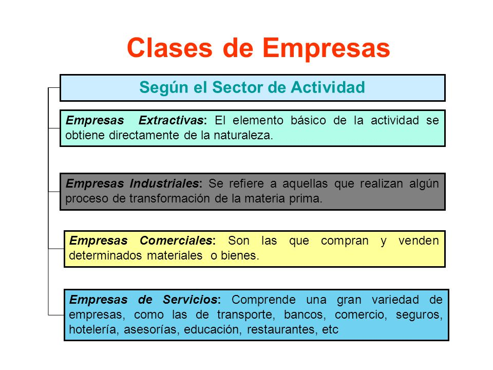 Clases de Empresas Empresas Extractivas: El elemento básico de la actividad se obtiene directamente de la naturaleza.