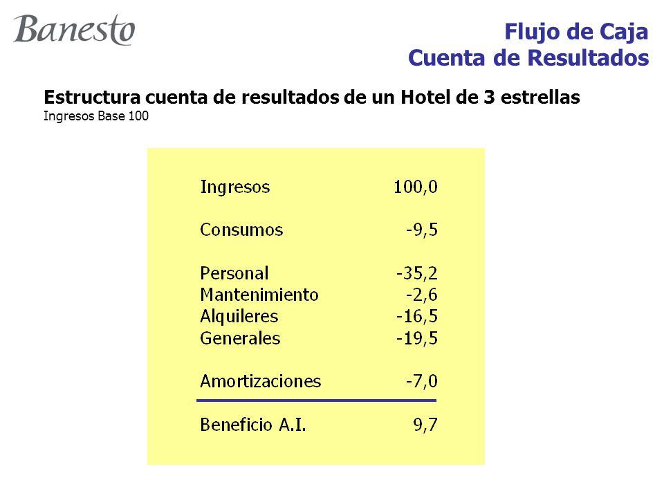Flujo de Caja Cuenta de Resultados Estructura cuenta de resultados de un Hotel de 3 estrellas Ingresos Base 100