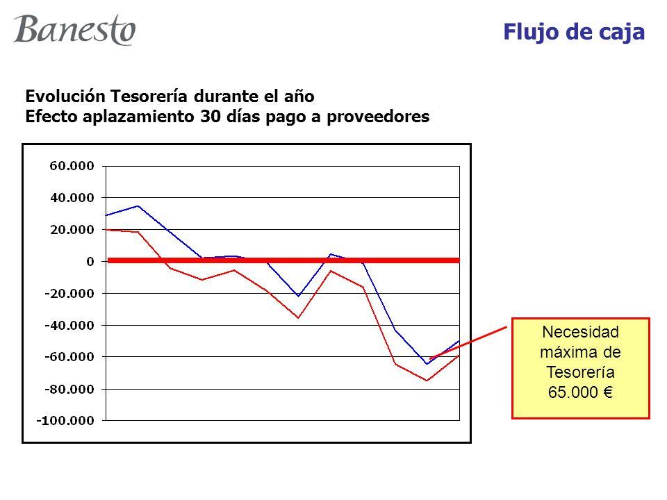 Evolución Tesorería durante el año Efecto aplazamiento 30 días pago a proveedores Necesidad máxima de Tesorería 65.000 € Flujo de caja
