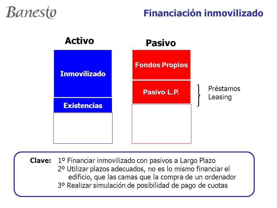 Financiación inmovilizado Inmovilizado Existencias Circulante Fondos Propios Pasivo L.P.