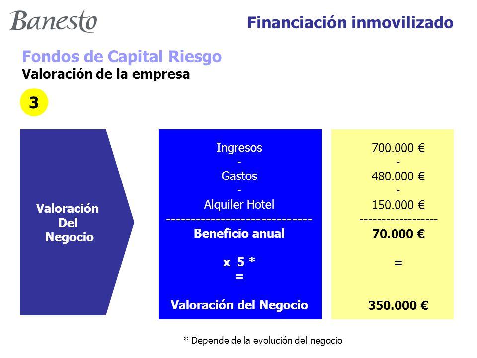Financiación inmovilizado Fondos de Capital Riesgo Valoración de la empresa Valoración Del Negocio Ingresos - Gastos - Alquiler Hotel ----------------------------- Beneficio anual x 5 * = Valoración del Negocio 700.000 € - 480.000 € - 150.000 € ------------------ 70.000 € = 350.000 € 3 * Depende de la evolución del negocio