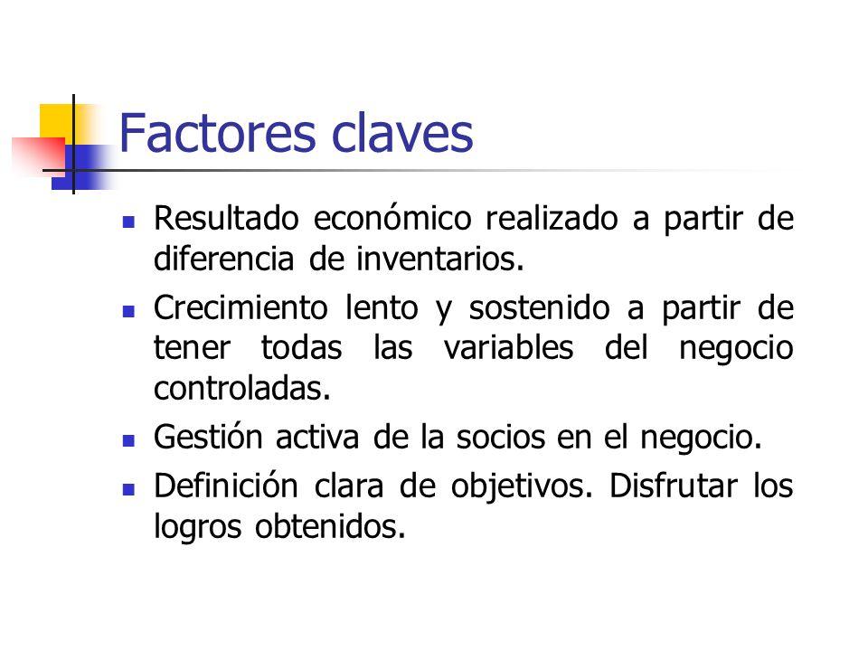 Factores claves Resultado económico realizado a partir de diferencia de inventarios.