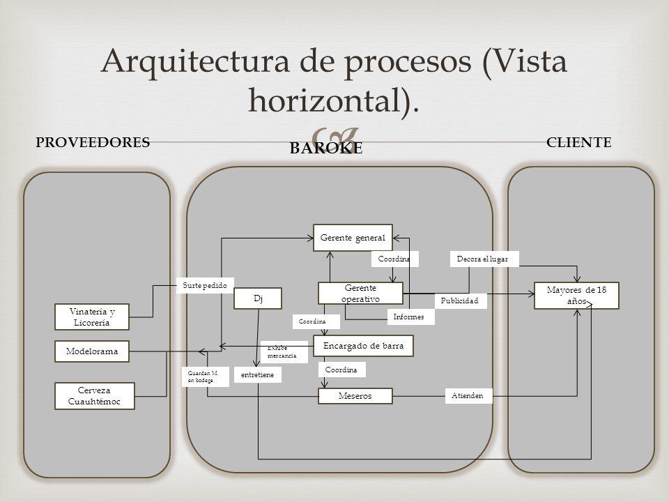  Arquitectura de procesos (Vista horizontal). PROVEEDORES BAROKE CLIENTE Modelorama Cerveza Cuauhtémoc Mayores de 18 años Gerente general Gerente ope