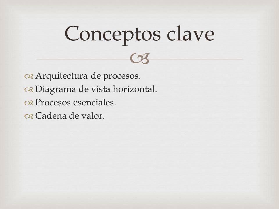   Arquitectura de procesos.  Diagrama de vista horizontal.  Procesos esenciales.  Cadena de valor. Conceptos clave