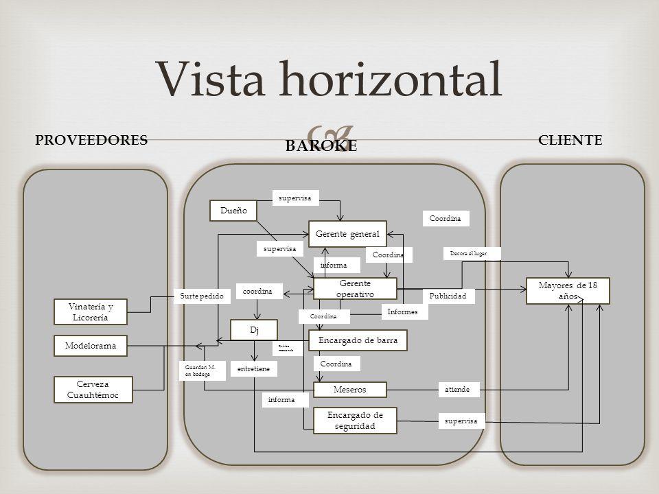  Vista horizontal PROVEEDORES BAROKE CLIENTE Modelorama Cerveza Cuauhtémoc Mayores de 18 años Dueño Gerente general Gerente operativo Encargado de ba
