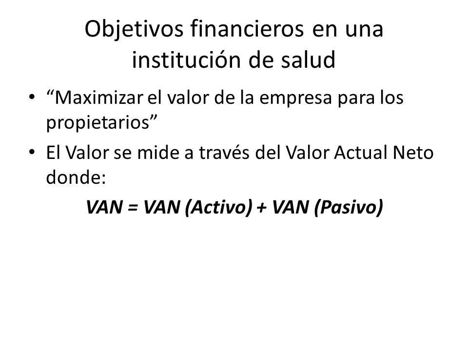 Objetivos financieros en una institución de salud Maximizar el valor de la empresa para los propietarios El Valor se mide a través del Valor Actual Neto donde: VAN = VAN (Activo) + VAN (Pasivo)