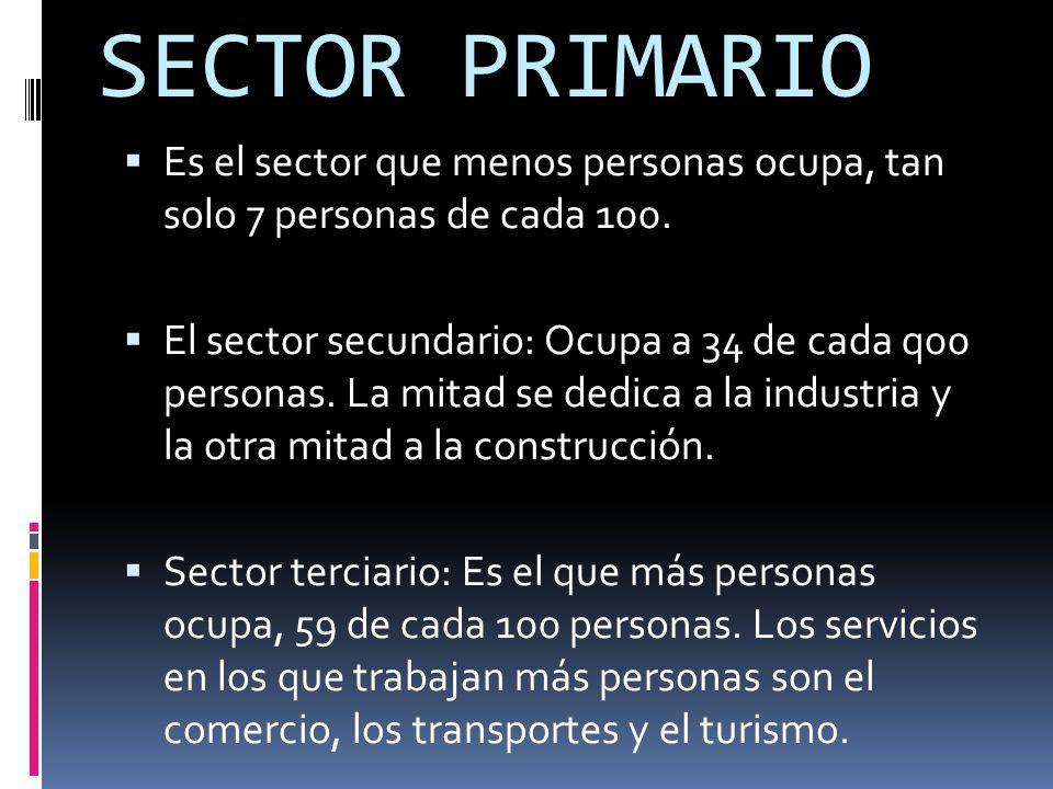 SECTOR PRIMARIO  Es el sector que menos personas ocupa, tan solo 7 personas de cada 100.