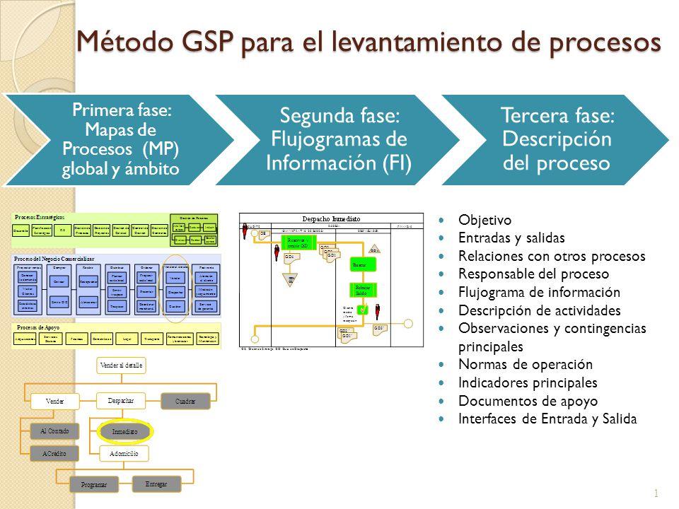 Método GSP para el levantamiento de procesos 1 Primera fase: Mapas de Procesos (MP) global y ámbito Segunda fase: Flujogramas de Información (FI) Terc