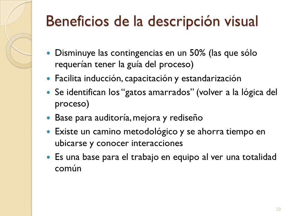 Beneficios de la descripción visual Disminuye las contingencias en un 50% (las que sólo requerían tener la guía del proceso) Facilita inducción, capac