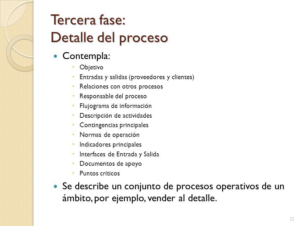 Tercera fase: Detalle del proceso Contempla:  Objetivo  Entradas y salidas (proveedores y clientes)  Relaciones con otros procesos  Responsable de