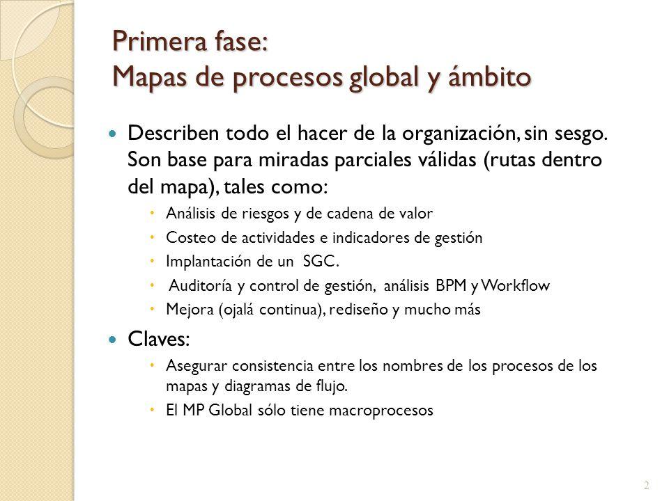 Primera fase: Mapas de procesos global y ámbito Describen todo el hacer de la organización, sin sesgo. Son base para miradas parciales válidas (rutas