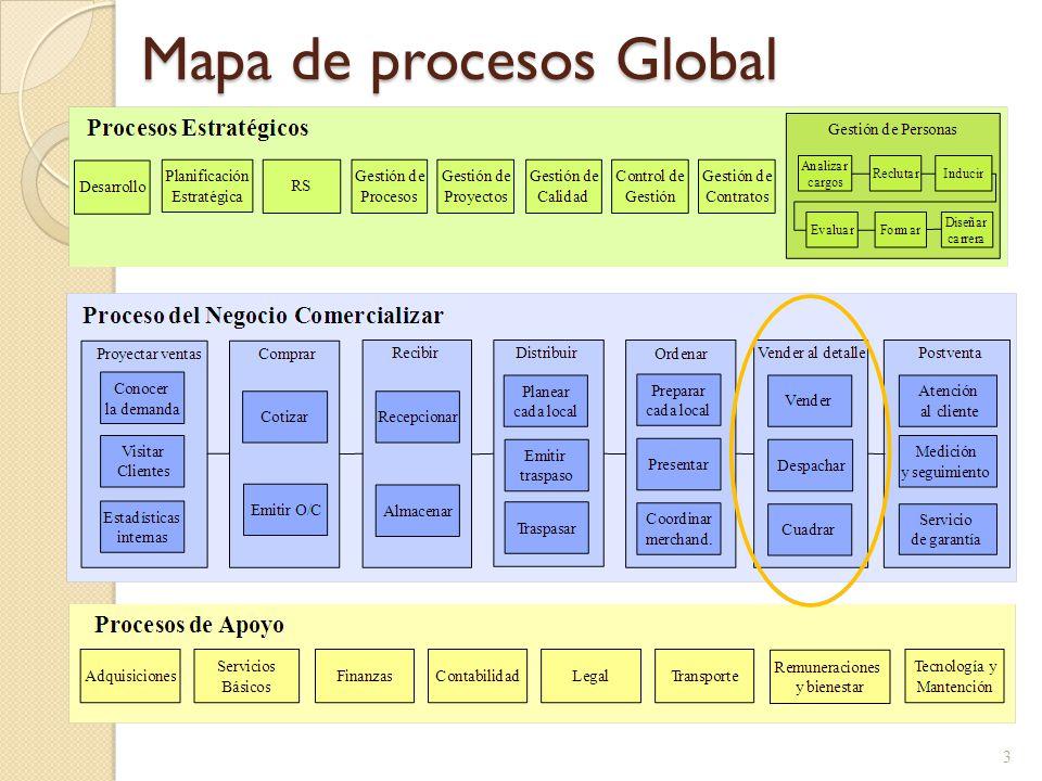 Mapa de procesos del ámbito Vender al detalle 4 Cuadrar A Crédito Vender Al Contado Vender al detalle Inmediato Programar Entregar A domicilio Despachar Macroprocesos con fondo blanco Procesos operativos con fondo gris