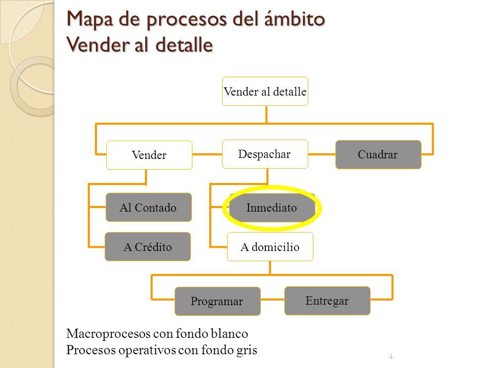 Mapa de procesos del ámbito Vender al detalle 4 Cuadrar A Crédito Vender Al Contado Vender al detalle Inmediato Programar Entregar A domicilio Despach