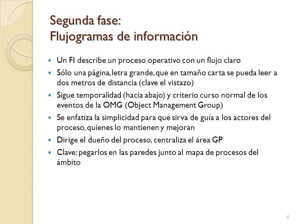 Segunda fase: Flujogramas de información Un FI describe un proceso operativo con un flujo claro Sólo una página, letra grande, que en tamaño carta se
