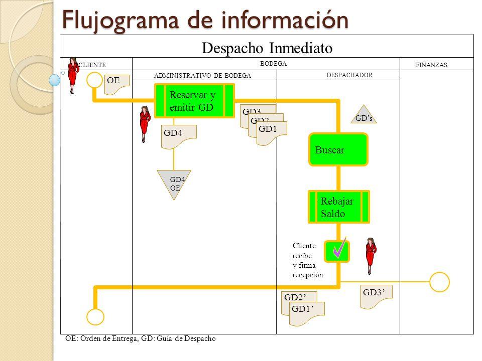 Sigue descripción del proceso despacho inmediato 18 Interfaces de Entrada y Salida En anexo 4 se muestra imagen de la pantallas utilizadas en las actividades del proceso.