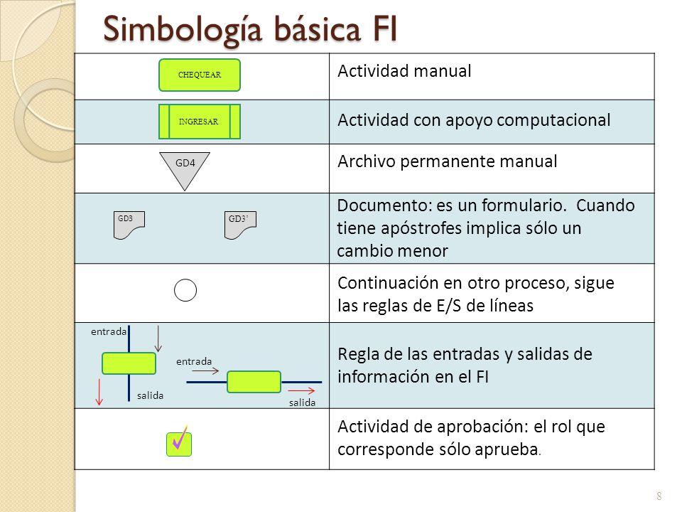Simbología básica FI 8 GD3 CHEQUEAR INGRESAR Archivo permanente manual GD4 Actividad de aprobación: el rol que corresponde sólo aprueba. Actividad man