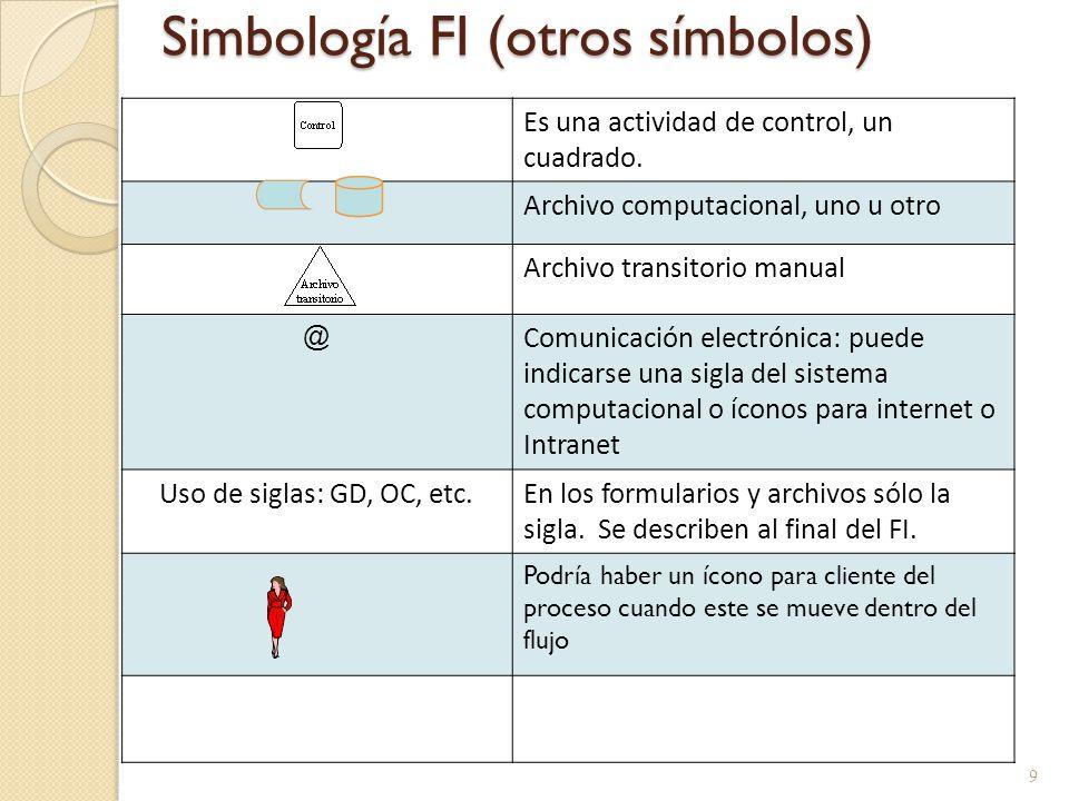 Simbología FI (otros símbolos) 9 Es una actividad de control, un cuadrado. Archivo computacional, uno u otro Archivo transitorio manual @ Comunicación