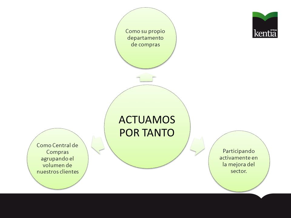 ACTUAMOS POR TANTO Como su propio departamento de compras Participando activamente en la mejora del sector.