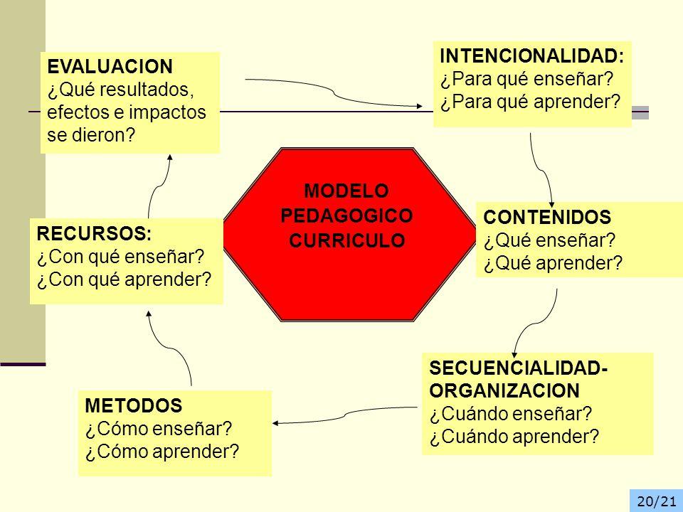 MODELO PEDAGOGICO CURRICULO INTENCIONALIDAD: ¿Para qué enseñar? ¿Para qué aprender? CONTENIDOS ¿Qué enseñar? ¿Qué aprender? SECUENCIALIDAD- ORGANIZACI