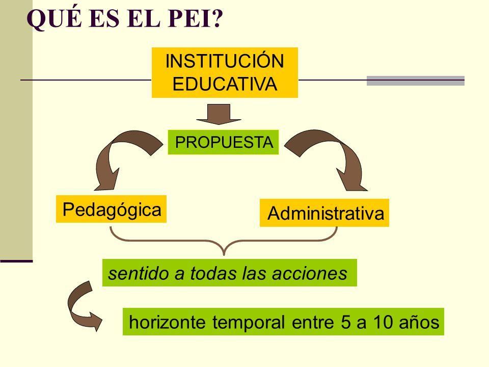 QUÉ ES EL PEI? PROPUESTA Pedagógica Administrativa INSTITUCIÓN EDUCATIVA sentido a todas las acciones horizonte temporal entre 5 a 10 años