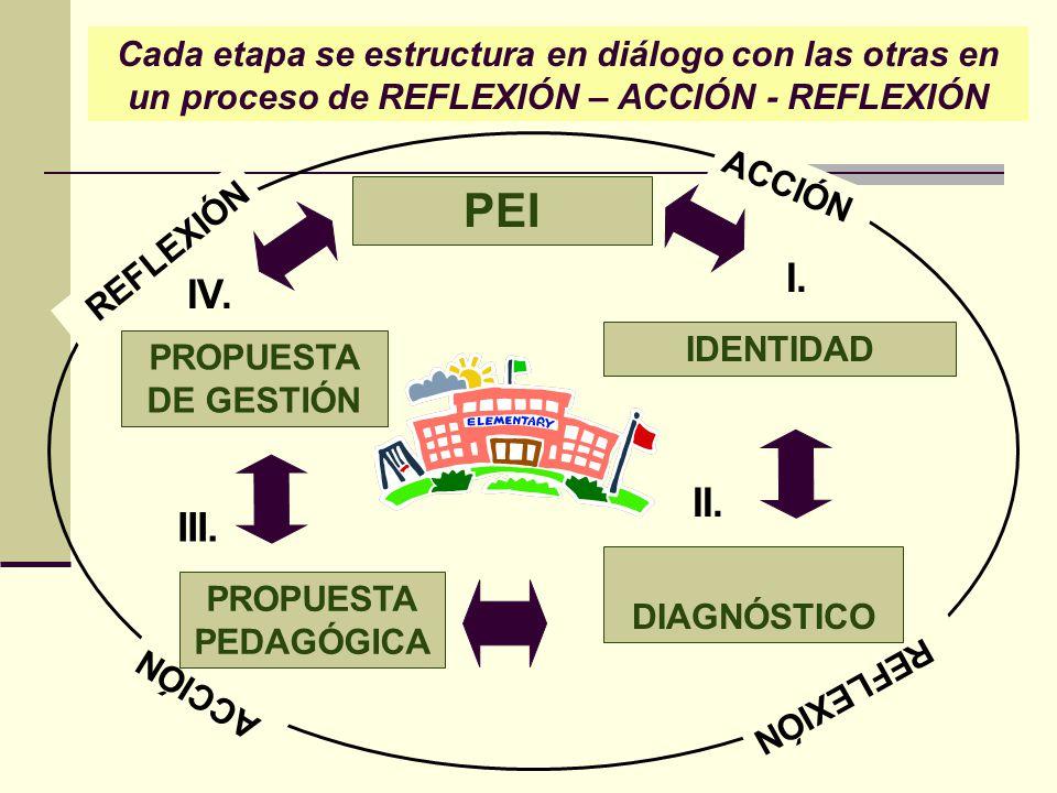 Cada etapa se estructura en diálogo con las otras en un proceso de REFLEXIÓN – ACCIÓN - REFLEXIÓN REFLEXIÓN ACCIÓN PEI IDENTIDAD DIAGNÓSTICO PROPUESTA