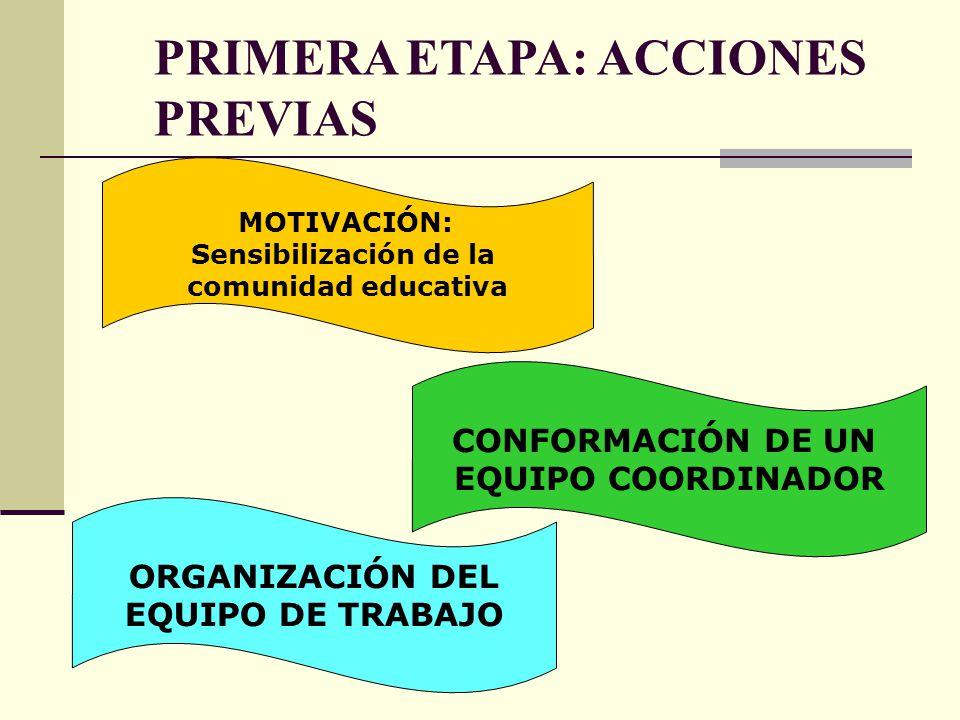 PRIMERA ETAPA: ACCIONES PREVIAS MOTIVACIÓN: Sensibilización de la comunidad educativa CONFORMACIÓN DE UN EQUIPO COORDINADOR ORGANIZACIÓN DEL EQUIPO DE