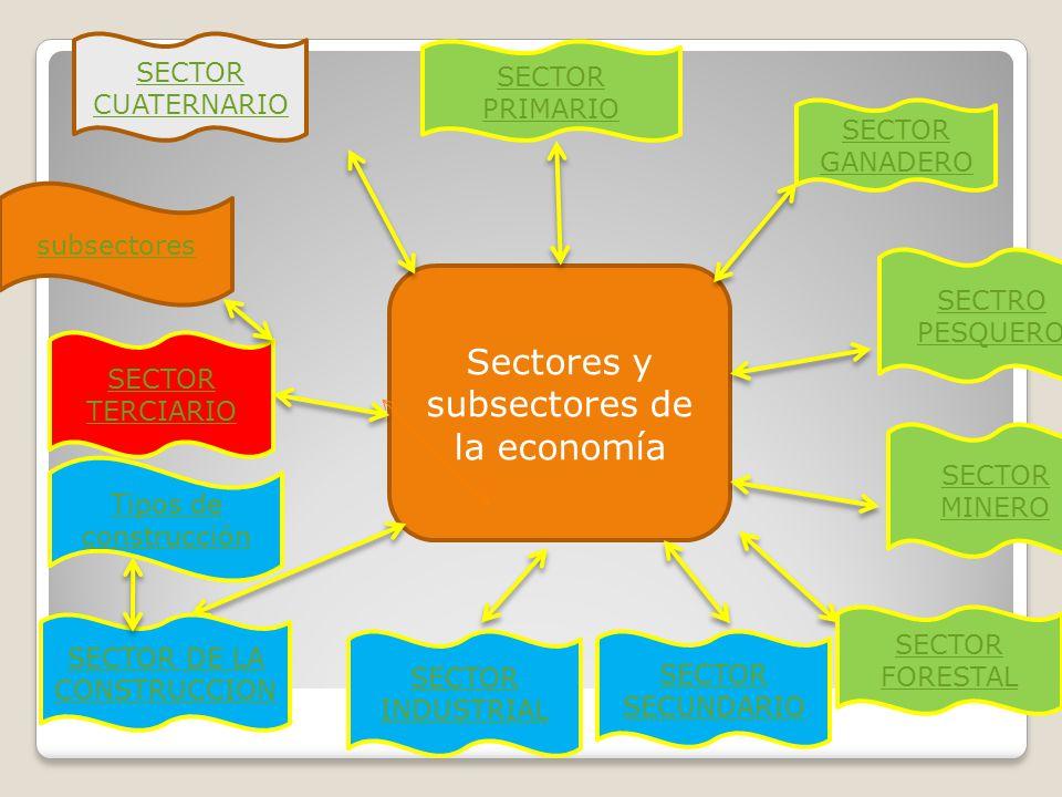 SECTOR PRIMARIO SECTOR GANADERO SECTOR TERCIARIO SECTRO PESQUERO SECTOR DE LA CONSTRUCCION SECTOR INDUSTRIAL SECTOR MINERO SECTOR FORESTAL SECTOR SECUNDARIO SECTOR CUATERNARIO Tipos de construcción subsectores