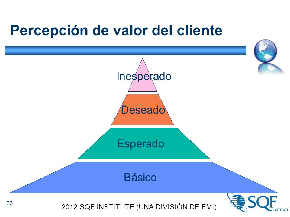 Percepción de valor del cliente 2012 SQF INSTITUTE (UNA DIVISIÓN DE FMI) 23 Básico Esperado Deseado Inesperado