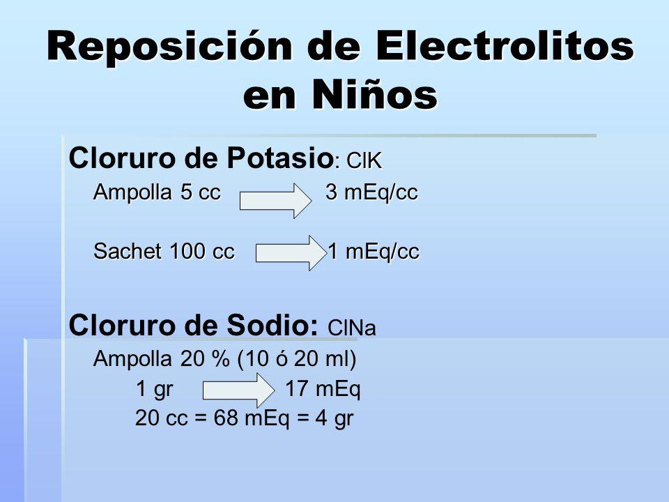 Reposición de Electrolitos en Niños : ClK Cloruro de Potasio : ClK Ampolla 5 cc 3 mEq/cc Sachet 100 cc 1 mEq/cc Cloruro de Sodio: ClNa Ampolla 20 % (10 ó 20 ml) 1 gr 17 mEq 20 cc = 68 mEq = 4 gr