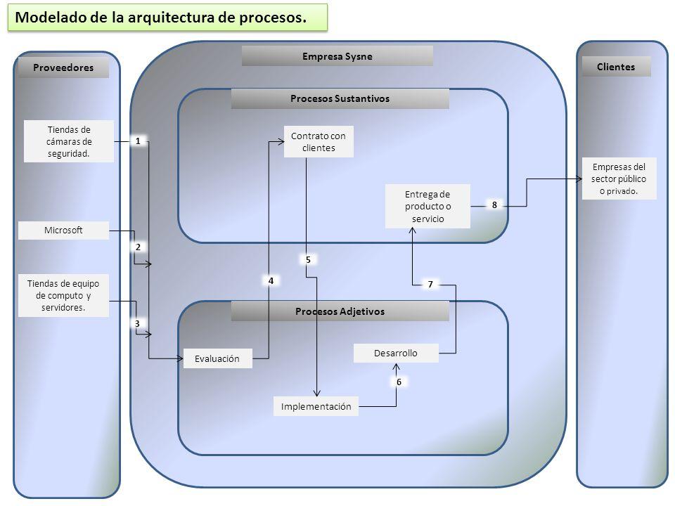 La arquitectura de procesos de una empresa es una manera de entender de manera clara el negocio de la empresa, la utilización de este método nos proporciono una manera detallada de cómo poder modelar la arquitectura de procesos para la empresa Sysne.