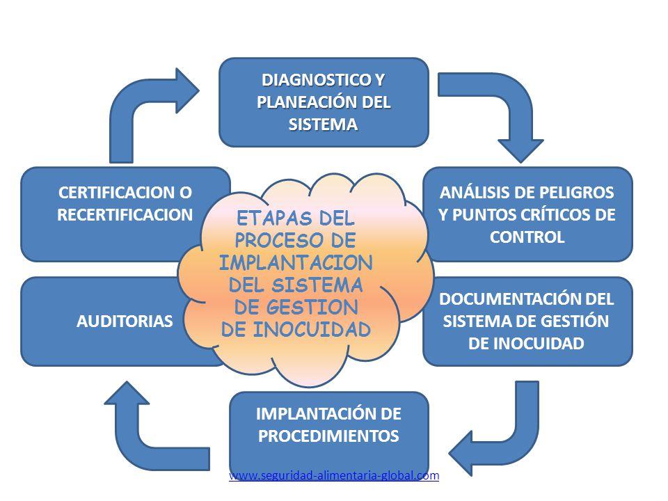 Diagnóstico del sistema El proceso inicia con el Diagnostico de la situación actual con respecto al cumplimiento de los requisitos señalados en la norma ISO 22000:2005 sistema de gestión de la inocuidad www.seguridad-alimentaria-global.com