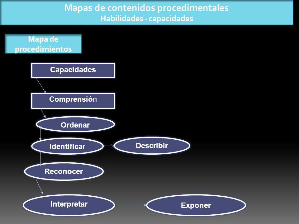 Mapas de contenidos procedimentales Habilidades - capacidades Mapa de procedimientos Capacidades Comprensión Ordenar Identificar Describir Reconocer Interpretar Exponer