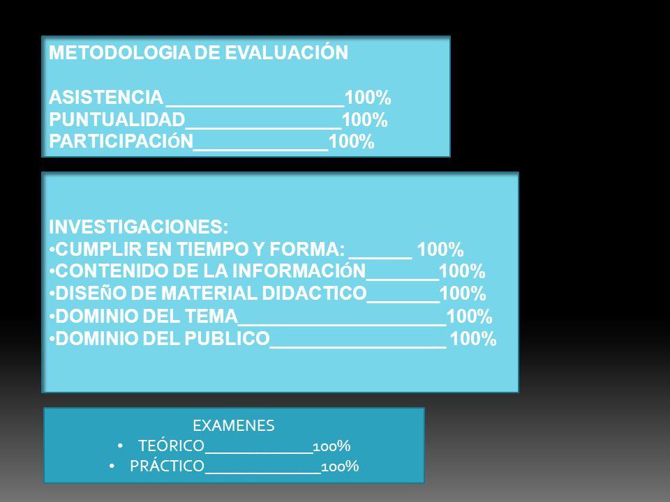 METODOLOGIA DE EVALUACIÓN ASISTENCIA _________________100% PUNTUALIDAD_______________100% PARTICIPACI Ó N_____________100% INVESTIGACIONES: CUMPLIR EN TIEMPO Y FORMA: ______ 100% CONTENIDO DE LA INFORMACI Ó N_______100% DISE Ñ O DE MATERIAL DIDACTICO_______100% DOMINIO DEL TEMA____________________100% DOMINIO DEL PUBLICO_________________ 100% EXAMENES TEÓRICO_____________100% PRÁCTICO______________100%