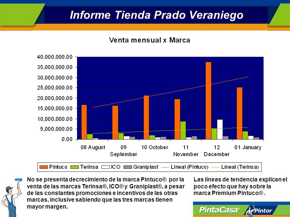 Informe Tienda Prado Veraniego No se presenta decrecimiento de la marca Pintuco® por la venta de las marcas Terinsa®, ICO® y Graniplast®, a pesar de las constantes promociones e incentivos de las otras marcas, inclusive sabiendo que las tres marcas tienen mayor margen.