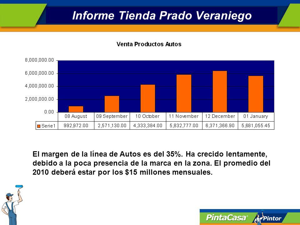 Informe Tienda Prado Veraniego El margen de la línea de Autos es del 35%.