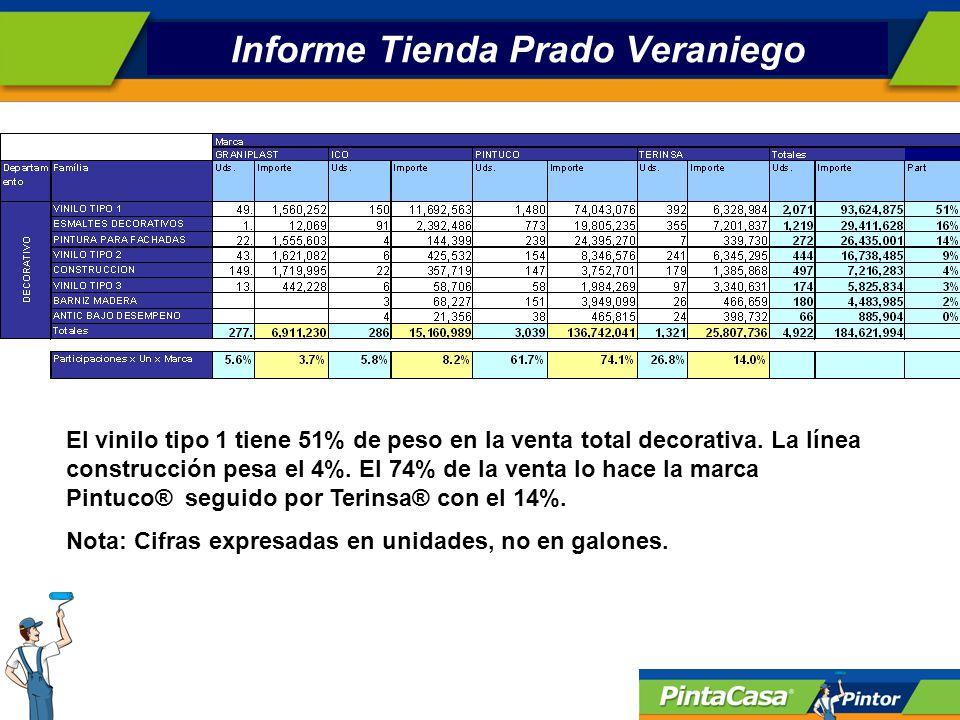 Informe Tienda Prado Veraniego La tienda no es reconocida por la venta de la línea industrial.
