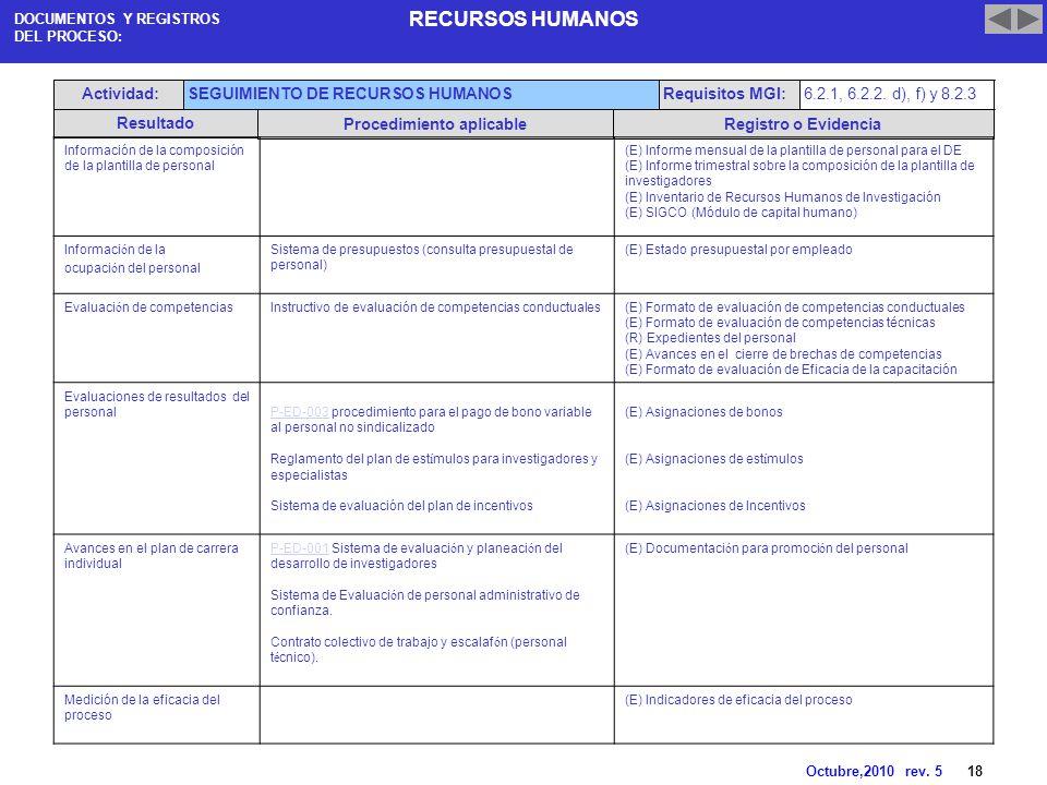 RECURSOS HUMANOS Octubre,2010 rev. 5 1 GESTIÓN DE PROYECTOS ...