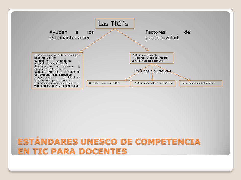 ESTÁNDARES UNESCO DE COMPETENCIA EN TIC PARA DOCENTES Las TIC´s Ayudan a los estudiantes a ser Competentes para utilizar tecnologías de la información; Buscadores, analizadores y evaluadores de información; Solucionadores de problemas |y tomadores de decisiones; Usuarios creativos y eficaces de herramientas de productividad; Comunicadores, colaboradores, publicadores y productores; y Ciudadanos informados, responsables y capaces de contribuir a la sociedad.