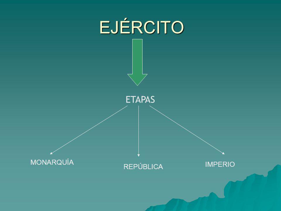 EJÉRCITO ETAPAS MONARQUÍA REPÚBLICA IMPERIO
