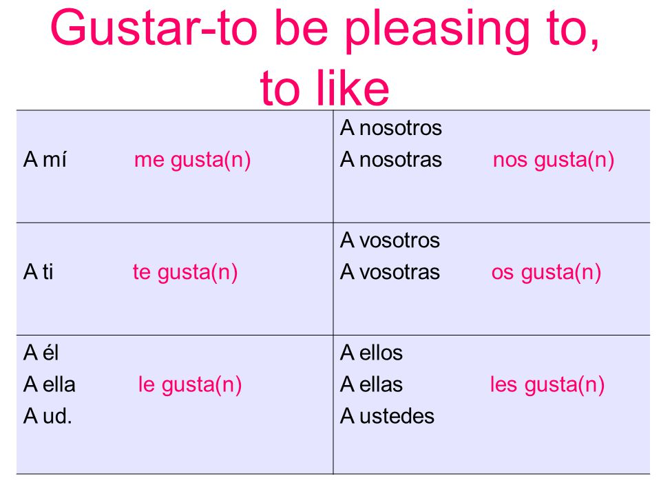 Gustar-to be pleasing to, to like A mí me gusta(n) A nosotros A nosotras nos gusta(n) A ti te gusta(n) A vosotros A vosotras os gusta(n) A él A ella l